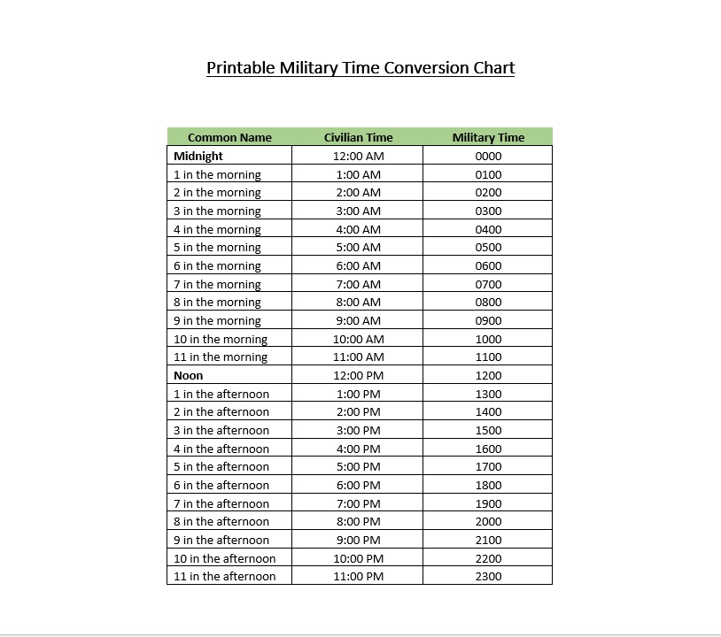 Eloquent image with printable military time conversion chart